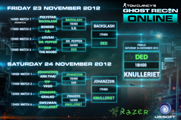 20121119 - Dreamhack Leaderboard Small