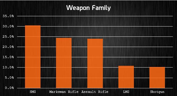 famille d'arme
